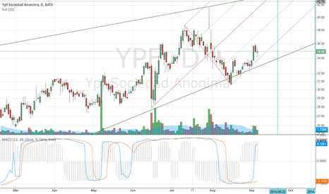 YPF: Options Graphic in time