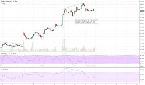 BHARATFORG: Formation of bearish divergence on 30 min chart