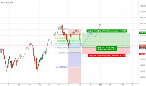 NIFTY: Nifty Short term path prediction