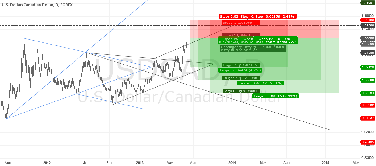 USDCAD Rally nearing exhaustion - Time to Short?