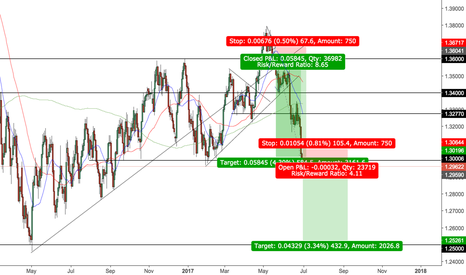USDCAD: USD/CAD *SELL*