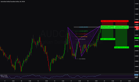 AUDCAD: AUDCAD BAT 1.618 Short