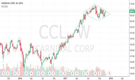 CCL: CCL — Possible Diamond Top?