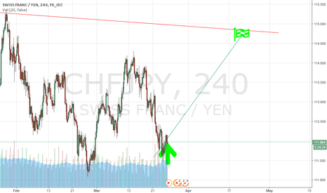 CHFJPY: seek for best time to enter uptrend