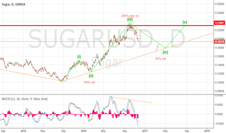 SUGARUSD: Sugar in complex W4