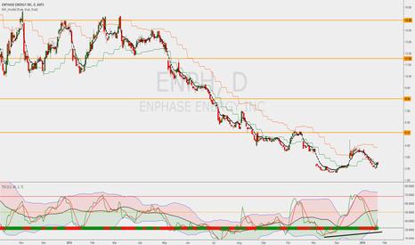 ENPH: Enphase Energy riding wave (3)