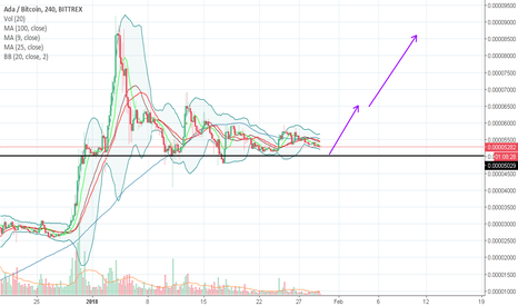 ADABTC: ADA on BB squeeze, grab it for quick 20%-50% trade
