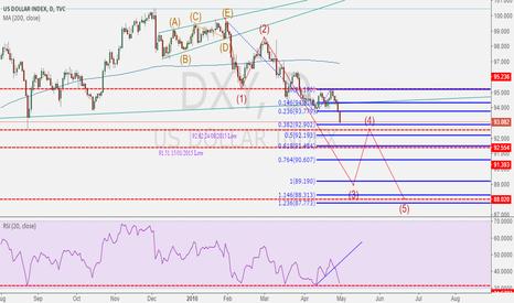 DXY: USD still far away from bottoming