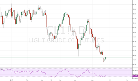 CL1!: 5 days trade Long Crude Oil