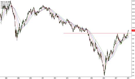 VALE: Bullish Gold Futures = Mining Companies (#9 VALE)
