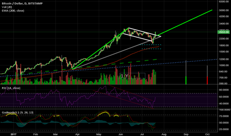 BTCUSD: Bullish Flag BTC Long!!