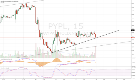 PYPL: Ascending triangle