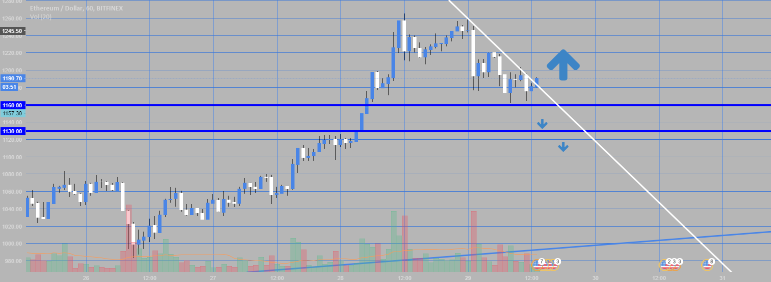 Ether breakout