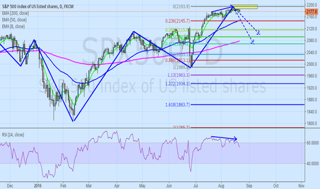 SPX500: S&P DAILY V-PATTERN COMPLETED,PENDING DOWN