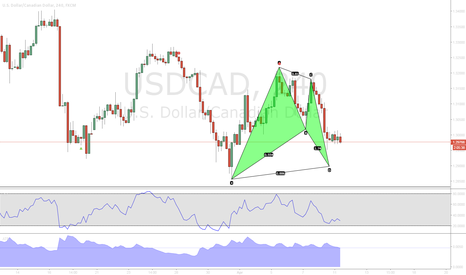 USDCAD: USDCAD Bullish Bat