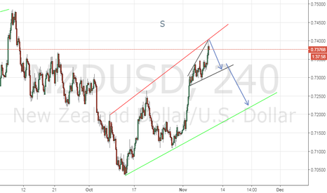 NZDUSD: NZD/USD short 4hour time frame