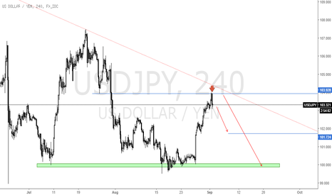 USDJPY: $/JPY IDEA UPDATE AHEAD OF SEPT NFP!