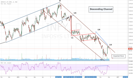 INFY: Infosys-Descending Channel+Negative Reverse Divergenc-Sell Setup