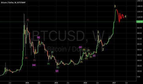 BTCUSD: Bitcoin wxyxz. Flat Zigzag and Triangle, the perfect combo.