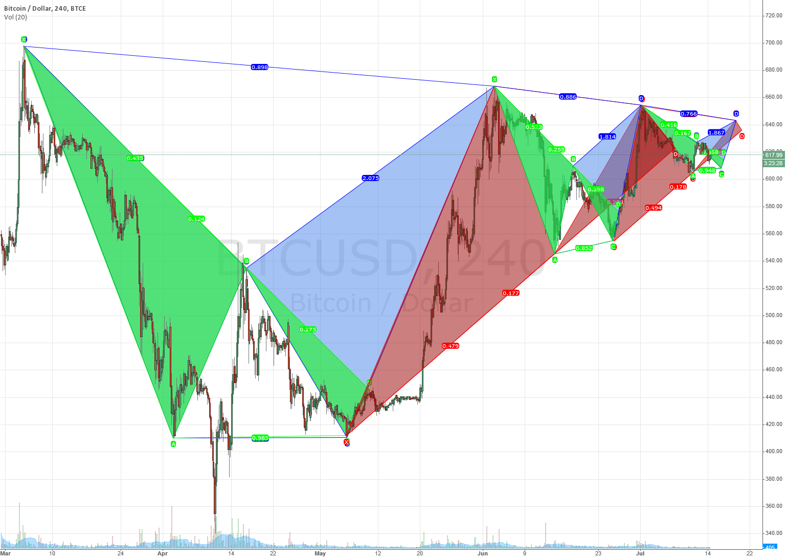 Will the Fractal Play Out?
