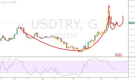 USDTRY: USD TRY Dolar analiz