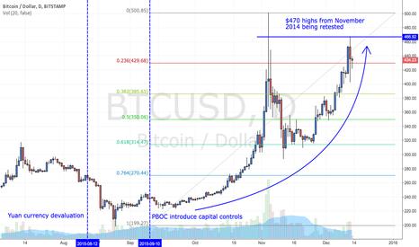 BTCUSD: Yuan fuelling the bitcoin resurgence?