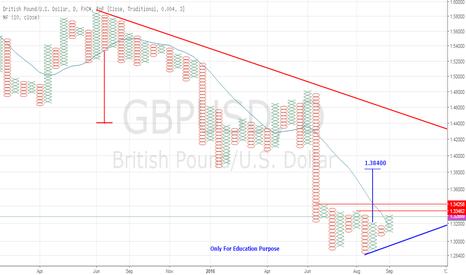 GBPUSD: bullish