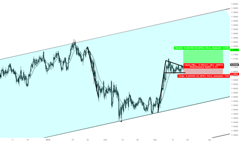 EURCHF: A great opportunity to go Long EURCHF