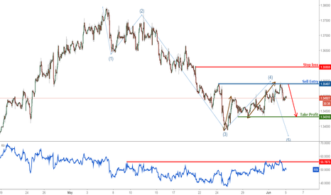 USDCAD: USDCAD remain bearish below major resistance