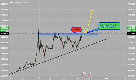 BCHUSD: BUY FOLLOW THE BULL AFTER THROWBACK #BCHUSD
