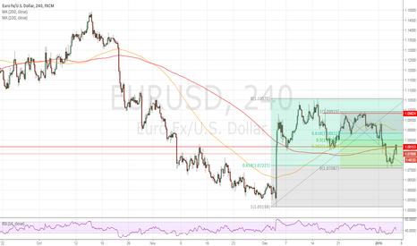 EURUSD: Bearish momentum may be resuming.