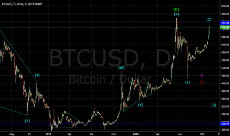 BTCUSD: BITCOIN: UPSIDE IS LIMITED