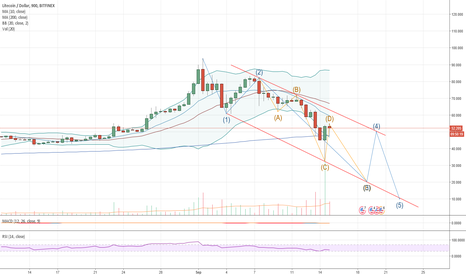 LTCUSD: LTC MONSTER correction.
