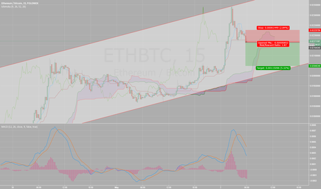 ETHBTC: ANyone else shorting this?