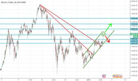 BTCUSD: BTC/USD TEND LINE