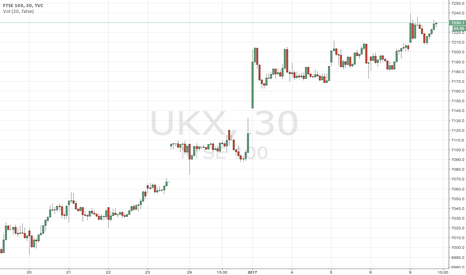 UKX: How much further for the bull run? 7250 resistance