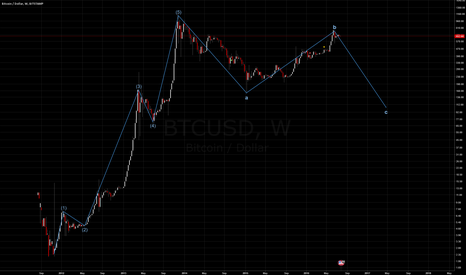 BTCUSD: BTCUSD going down in the near future?