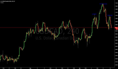 USDCAD: Head and shoulders on USDCAD 4 hour chart