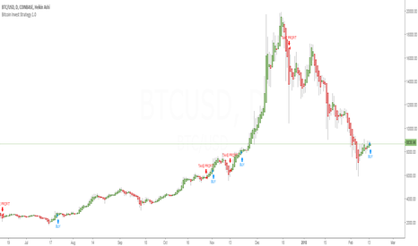 BTCUSD: Bitcoin Invest Strategy - Buy Signal