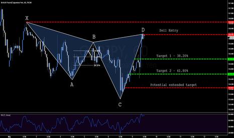 GBPJPY: GBP.JPY - Bearish Cypher Pattern - 156.162