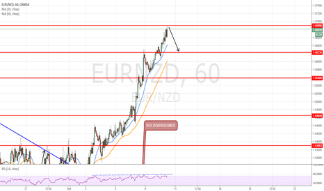 EURNZD: Short time go for 65 pips at 1.6689 target 1.6624
