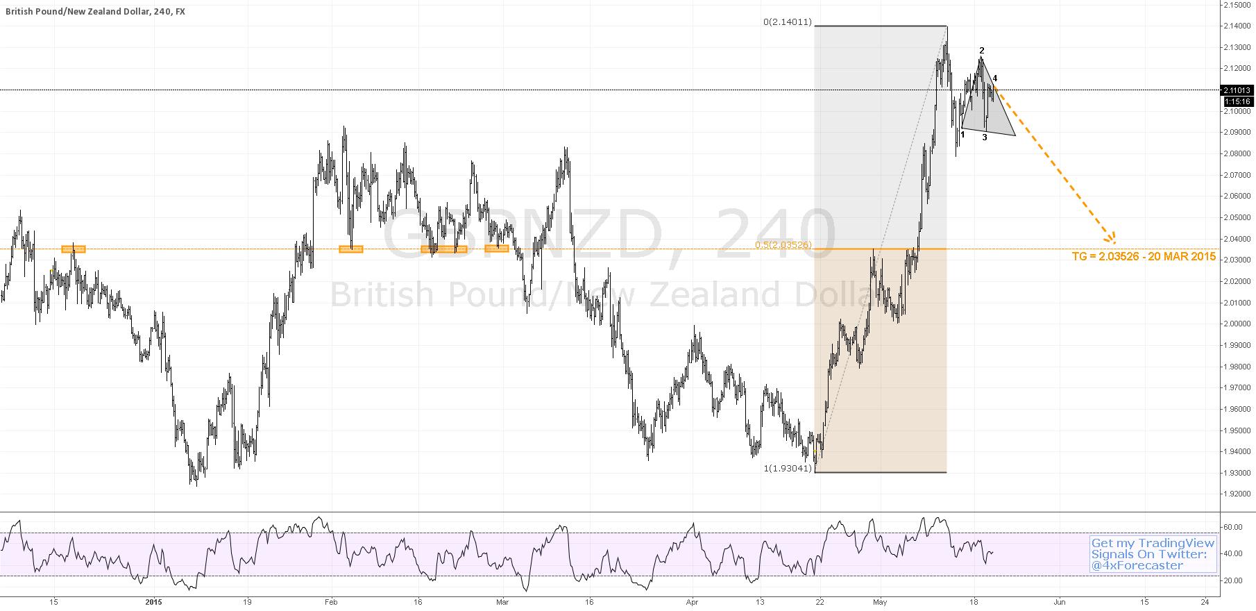 $GBP vs. $NZD Mulls 50% Decine To 2.03526 | #BOE #forex $USD