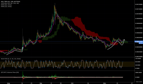 ARKBTC: ARKs Market Cycle Looking To Repeat