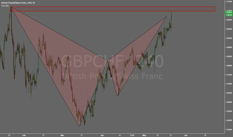 GBPCHF: GBPCHF 240m/daily bat pattern