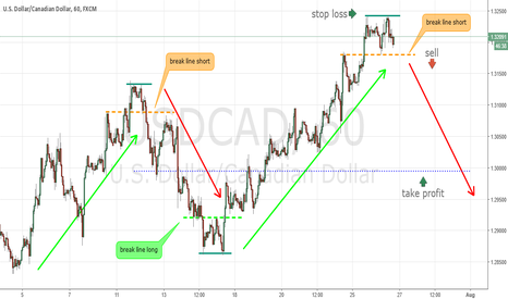 USDCAD: New short trend in USDCAD