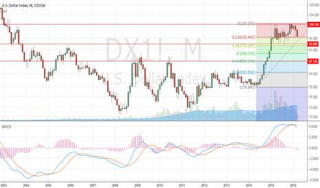 DX1!: after fed statement, start dollar correction