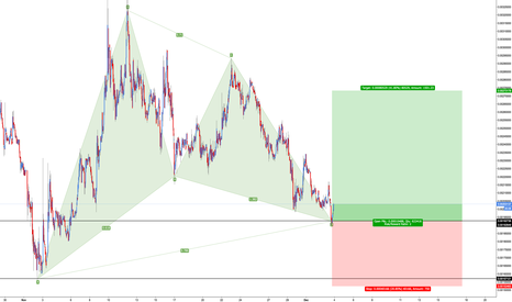 FCTBTC: FCT/BTC - Bullish Gartley