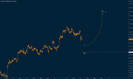 XAUUSD: Gold buy limit 1258.4