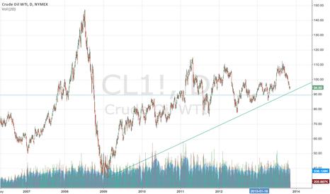 CL1!: Crude target of circa 9000 intraday....