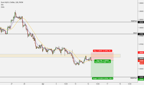 EURUSD: EUR/USD short for 100 pips to 1.0500